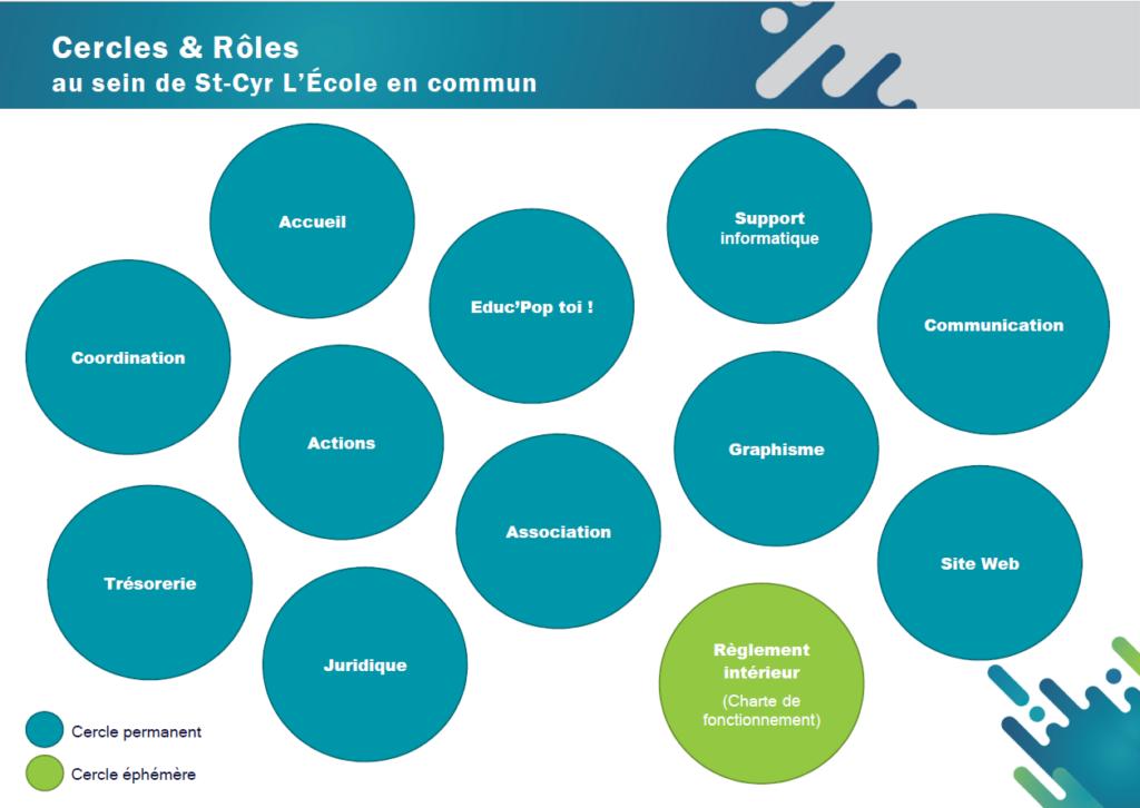Infographie des cercles et rôles de saint cyr l'école en commun